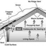 What Really is the Major Cause of Ice Dams on Roofs?