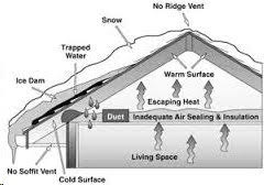 What Really Is The Major Cause Of Ice Dams On Roofs
